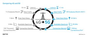 Upgrading 4G to 5G