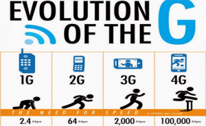 Perkembangan teknologi jaringan wireles
