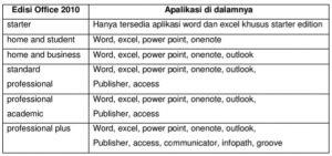 Pengenalan microsoft word 2010